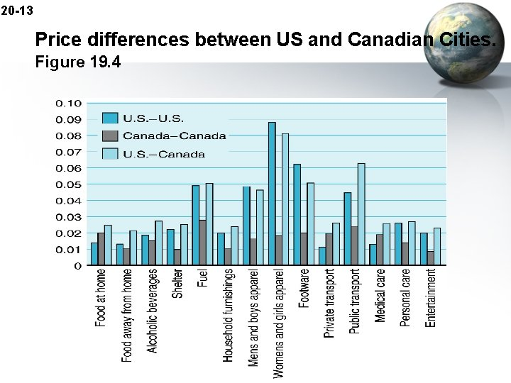 20 -13 Price differences between US and Canadian Cities. Figure 19. 4