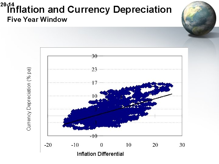 20 -14 Inflation and Currency Depreciation (% pa) Five Year Window Inflation Differential