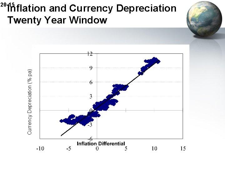 20 -15 Currency Depreciation (% pa) Inflation and Currency Depreciation Twenty Year Window