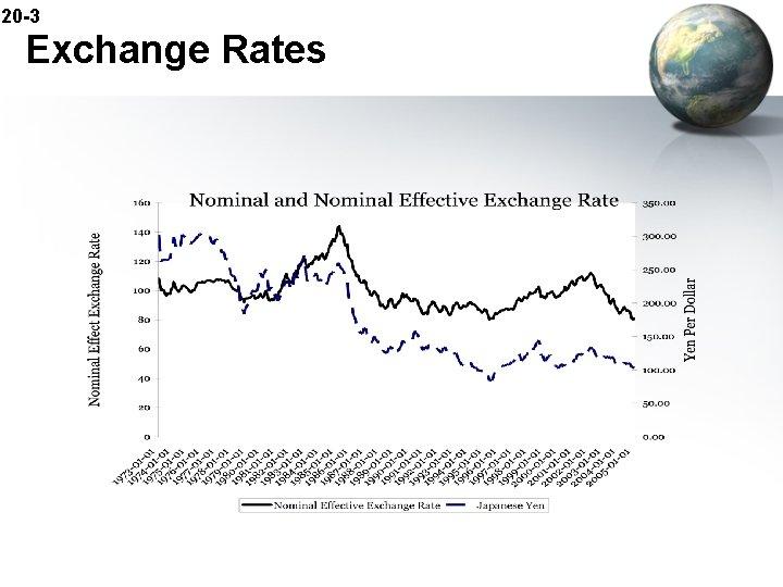 20 -3 Exchange Rates