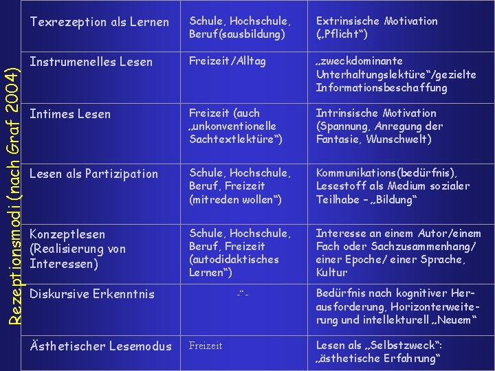 """Rezeptionsmodi (nach Graf 2004) Texrezeption als Lernen Schule, Hochschule, Beruf(sausbildung) Extrinsische Motivation (""""Pflicht"""") Instrumenelles"""