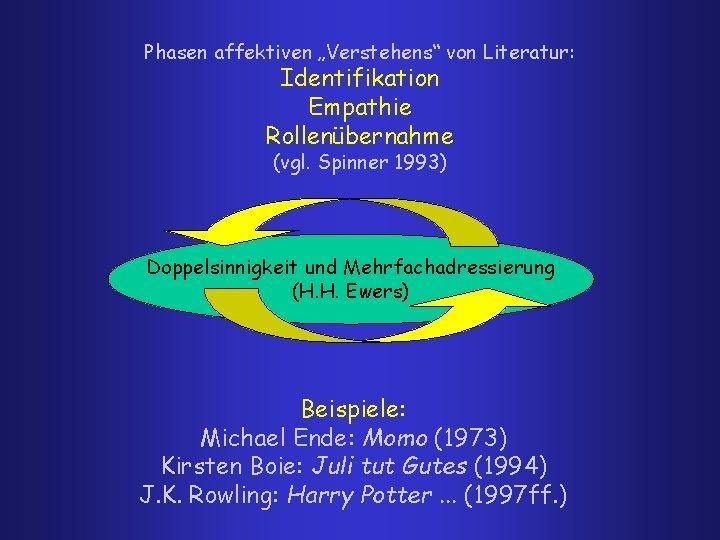 """Phasen affektiven """"Verstehens"""" von Literatur: Identifikation Empathie Rollenübernahme (vgl. Spinner 1993) Doppelsinnigkeit und Mehrfachadressierung"""