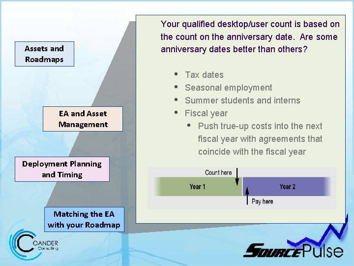 Assets and Roadmaps EA and Asset Management Deployment Planning and Timing Matching the EA