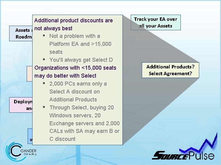 Additional product discounts are not always best Assets and Roadmaps • Not a problem