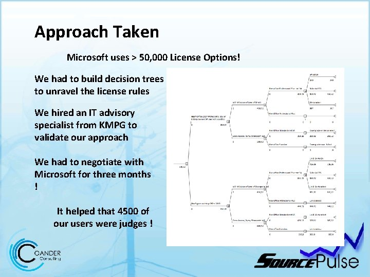 Approach Taken Microsoft uses > 50, 000 License Options! We had to build decision