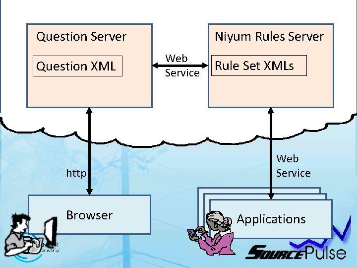 Question Server Question XML http Browser Niyum Rules Server Web Service Rule Set XMLs