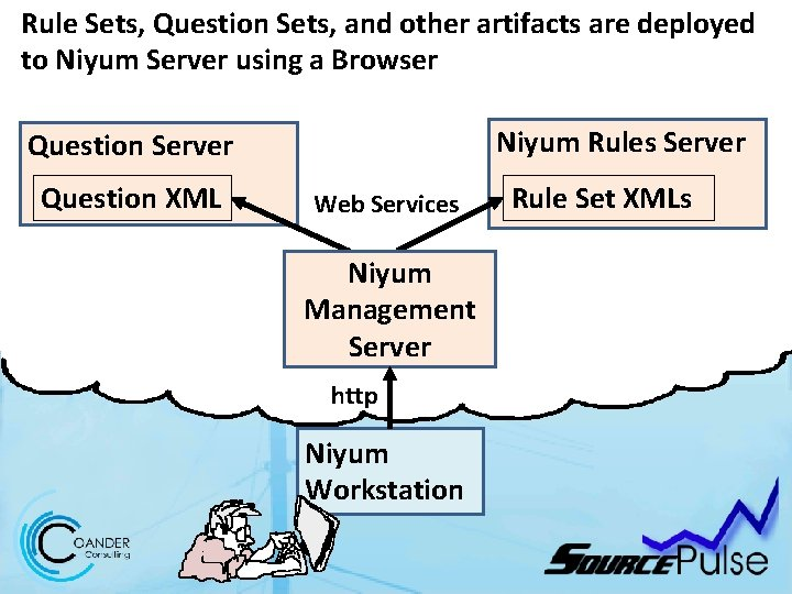 Rule Sets, Question Sets, and other artifacts are deployed to Niyum Server using a
