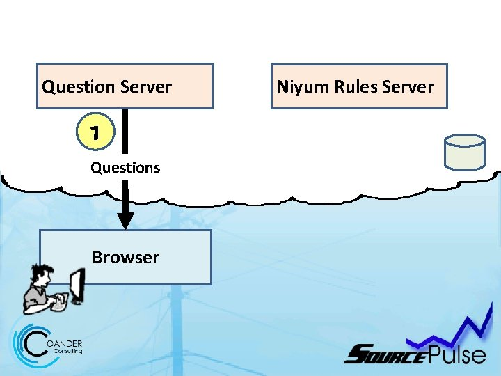 Question Server 1 Questions Browser Niyum Rules Server