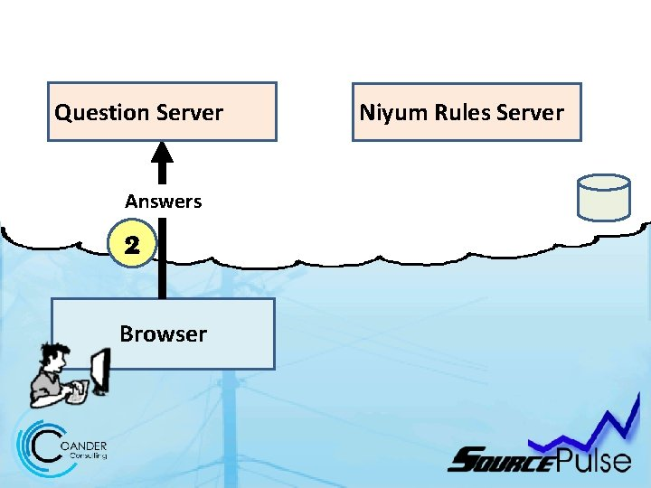 Question Server Answers 2 Browser Niyum Rules Server