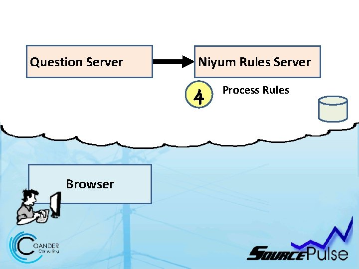Question Server Niyum Rules Server 4 Browser Process Rules