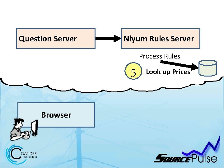 Question Server Niyum Rules Server Process Rules 5 Browser Look up Prices