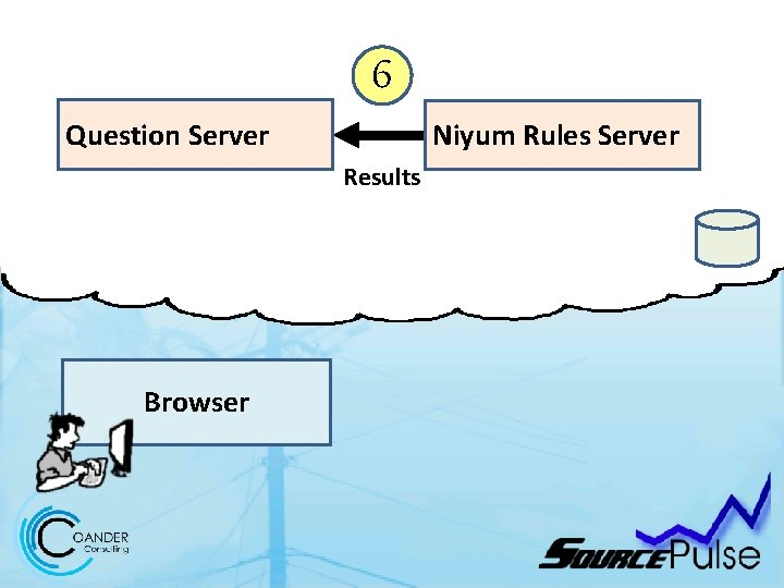 6 Question Server Niyum Rules Server Results Browser