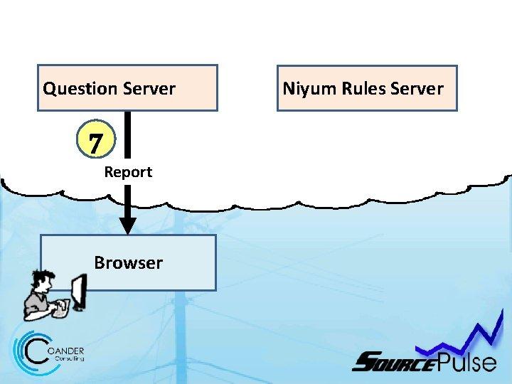 Question Server 7 Report Browser Niyum Rules Server