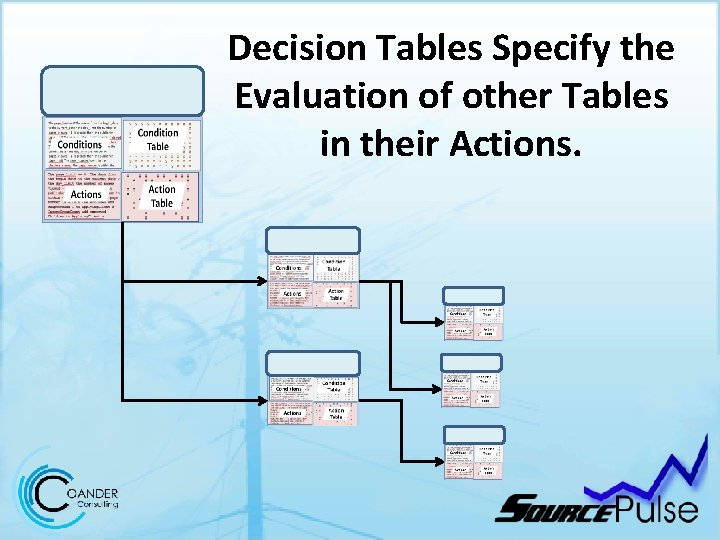 Decision Tables Specify the Evaluation of other Tables in their Actions.