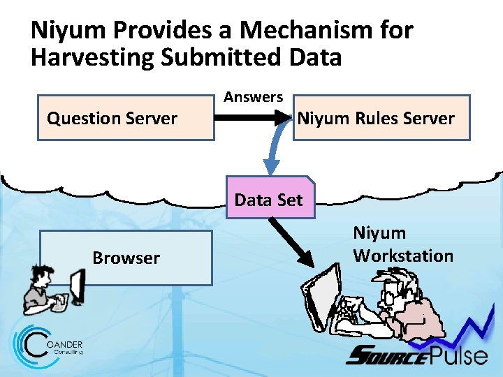 Niyum Provides a Mechanism for Harvesting Submitted Data Question Server Answers Niyum Rules Server