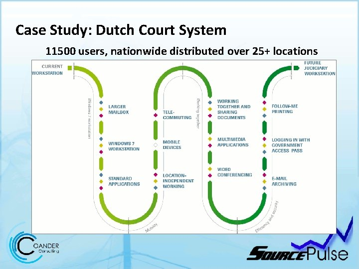 Case Study: Dutch Court System 11500 users, nationwide distributed over 25+ locations