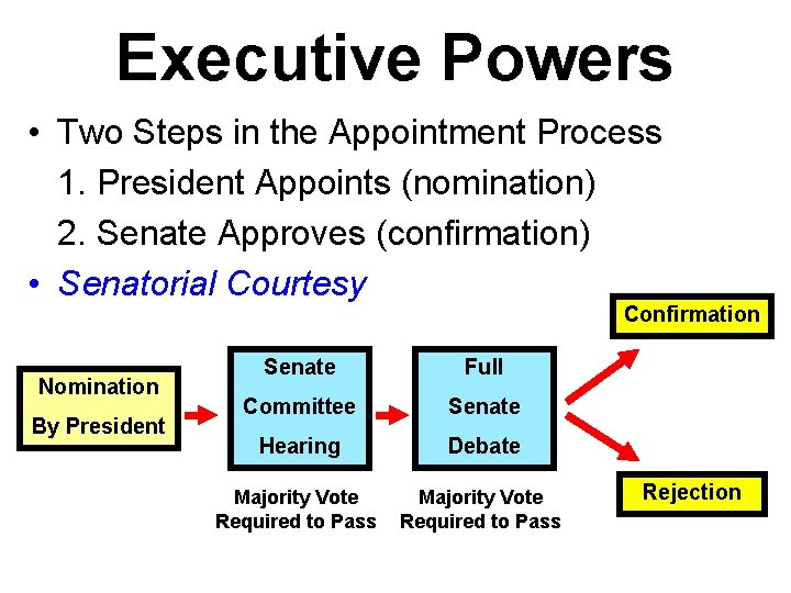Executive Powers • Two Steps in the Appointment Process 1. President Appoints (nomination) 2.