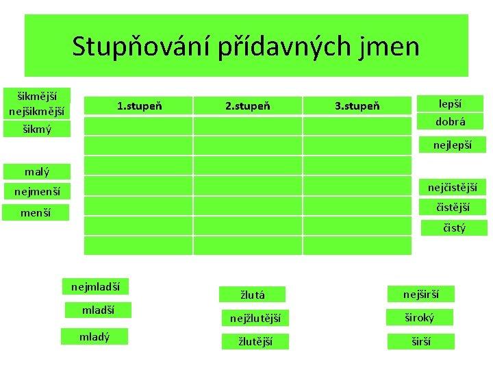 Stupňování přídavných jmen šikmější nejšikmější šikmý 1. stupeň 2. stupeň lepší dobrá 3. stupeň
