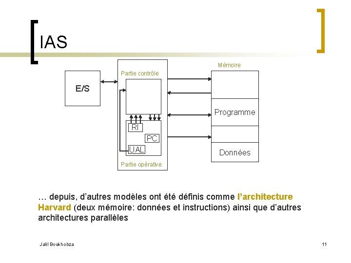 IAS Mémoire Partie contrôle E/S Programme RI PC UAL Données Partie opérative … depuis,
