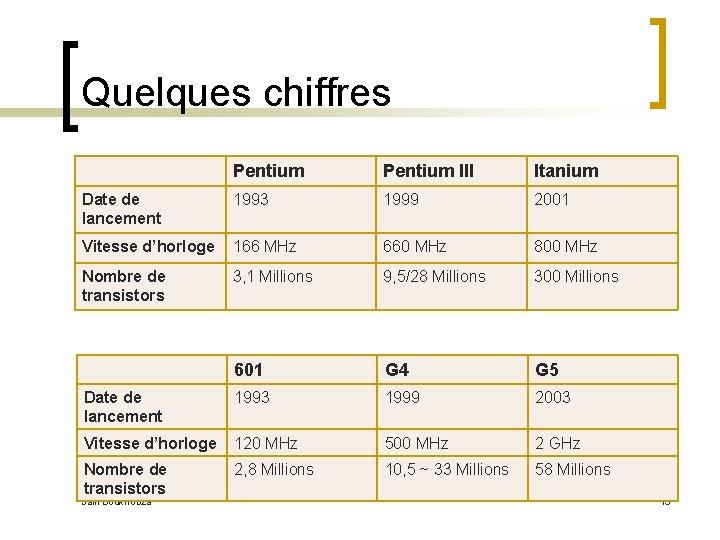 Quelques chiffres Pentium III Itanium Date de lancement 1993 1999 2001 Vitesse d'horloge 166