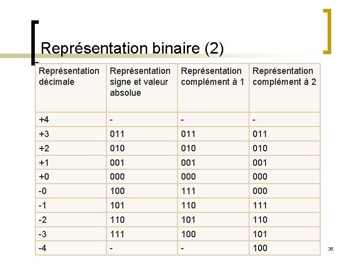 Représentation binaire (2) Représentation décimale signe et valeur complément à 1 complément à 2