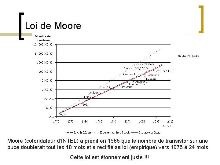 Loi de Moore Source wikipedia Moore (cofondateur d'INTEL) à prédit en 1965 que le