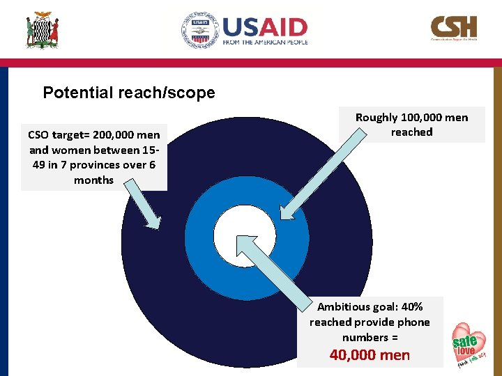 Potential reach/scope CSO target= 200, 000 men and women between 1549 in 7 provinces