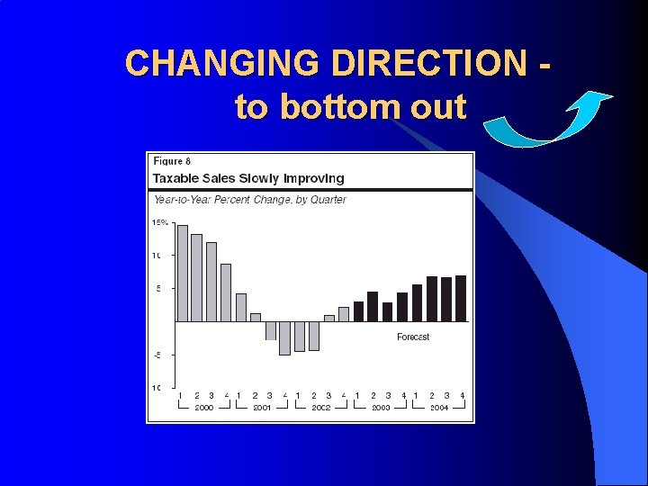 CHANGING DIRECTION to bottom out