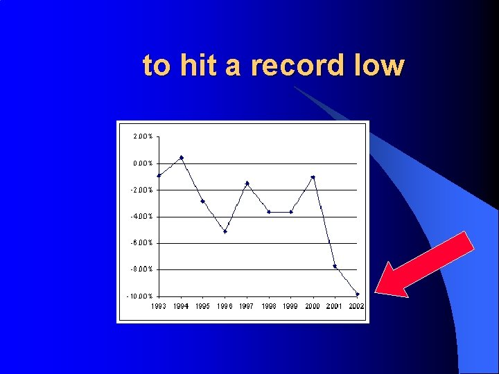 to hit a record low