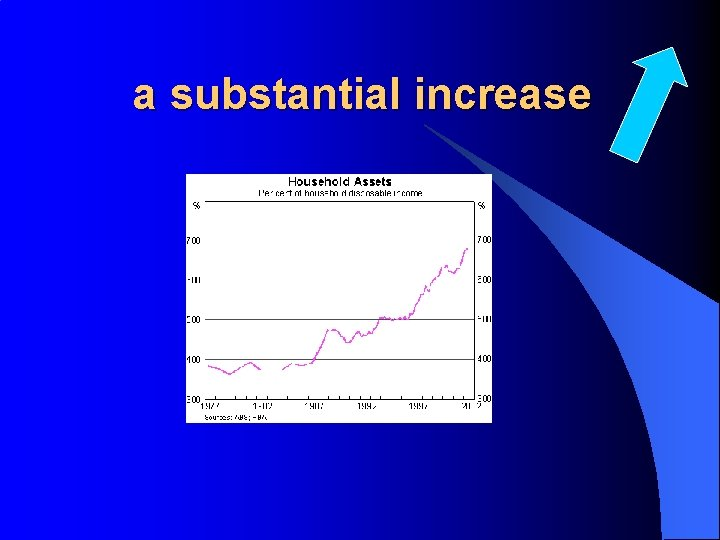 a substantial increase