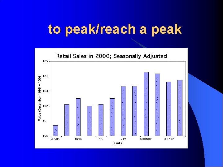 to peak/reach a peak