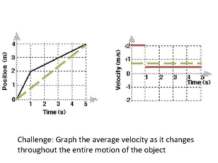 Challenge: Graph the average velocity as it changes throughout the entire motion of the
