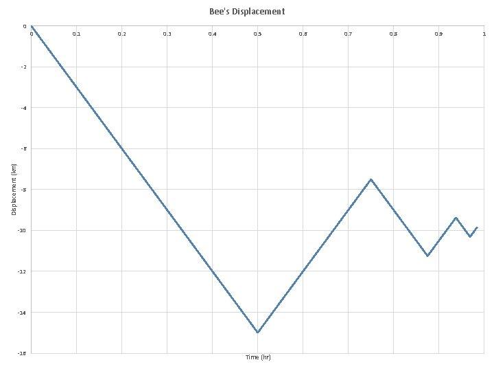 Bee's Displacement 0 0 0. 1 0. 2 0. 3 0. 4 0. 5