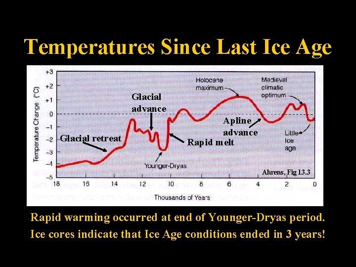 Temperatures Since Last Ice Age Glacial advance Glacial retreat Apline advance Rapid melt Ahrens,