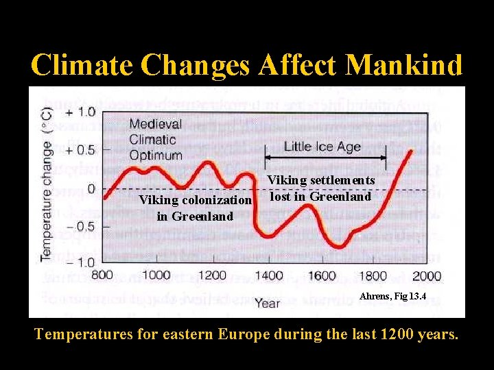 Climate Changes Affect Mankind Viking colonization in Greenland Viking settlements lost in Greenland Ahrens,