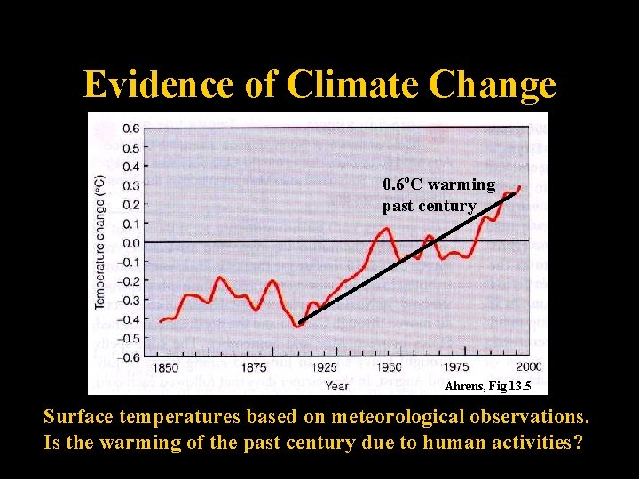 Evidence of Climate Change 0. 6 o. C warming past century Ahrens, Fig 13.