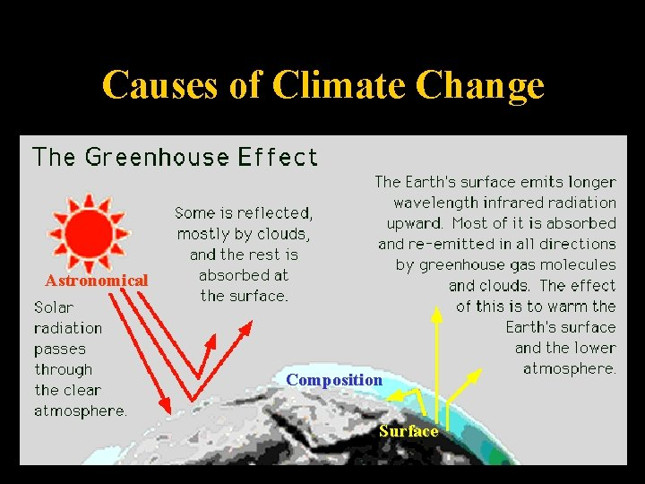 Causes of Climate Change Astronomical Composition Surface