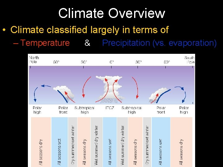 Climate Overview • Climate classified largely in terms of – Temperature & Precipitation (vs.
