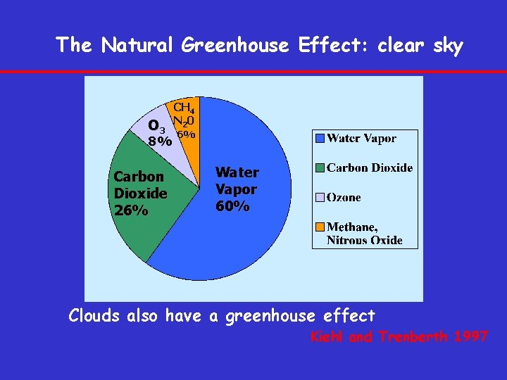The Natural Greenhouse Effect: clear sky O 3 8% Carbon Dioxide 26% CH 4