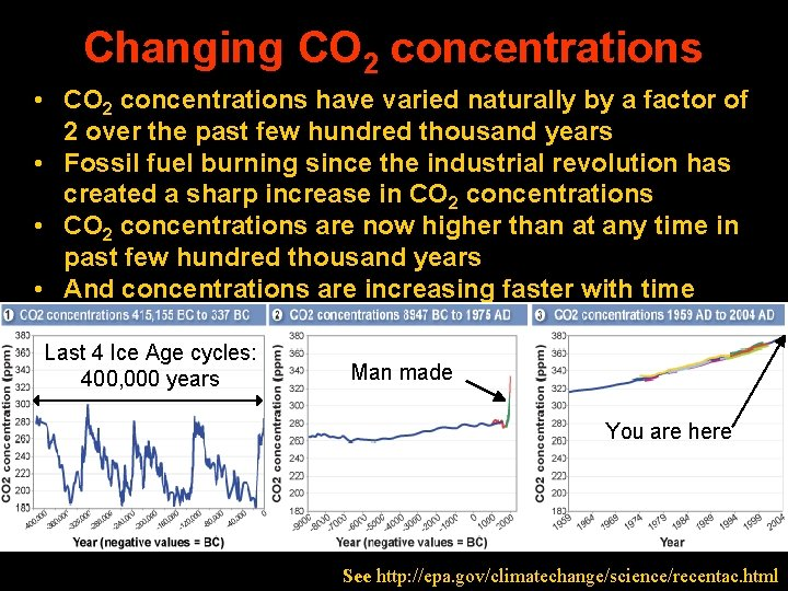 Changing CO 2 concentrations • CO 2 concentrations have varied naturally by a factor