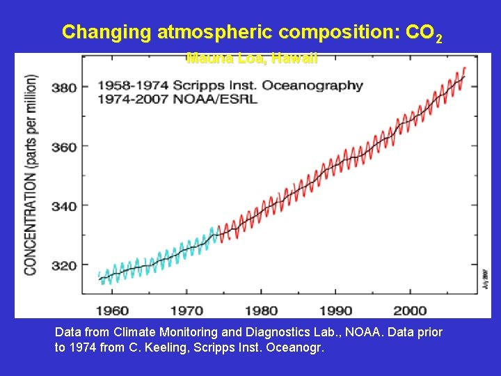 Changing atmospheric composition: CO 2 Mauna Loa, Hawaii Data from Climate Monitoring and Diagnostics