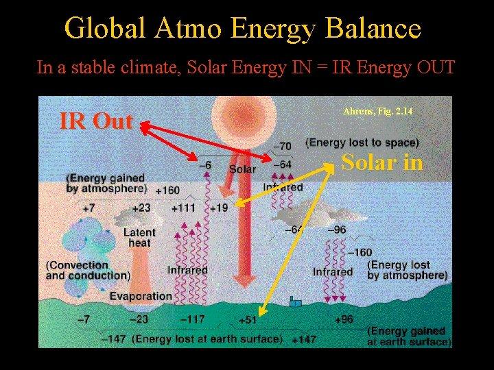 Global Atmo Energy Balance In a stable climate, Solar Energy IN = IR Energy