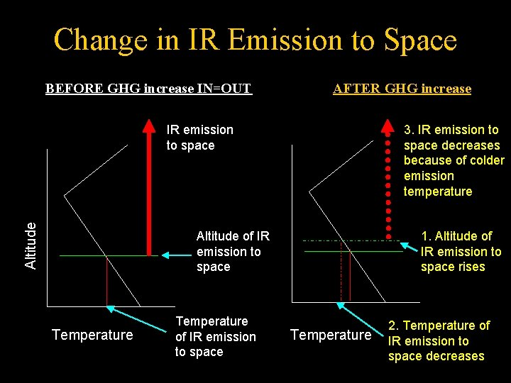 Change in IR Emission to Space BEFORE GHG increase IN=OUT AFTER GHG increase Altitude