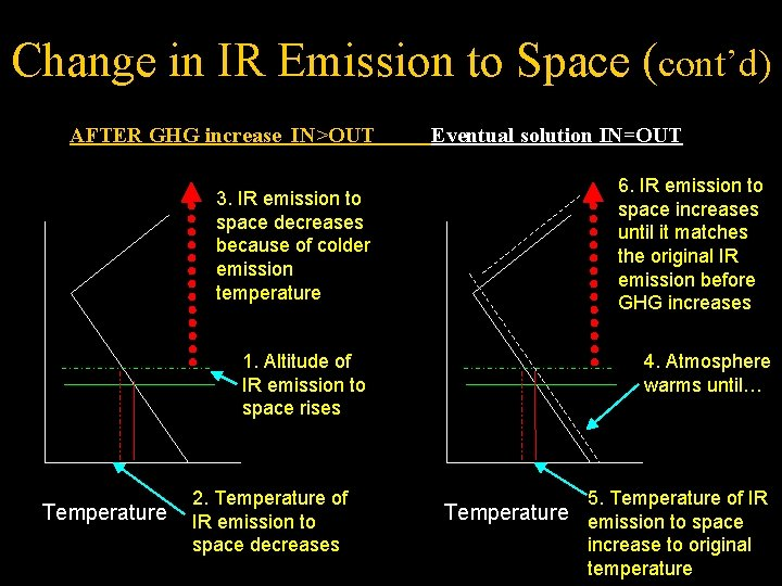 Change in IR Emission to Space (cont'd) AFTER GHG increase IN>OUT Eventual solution IN=OUT