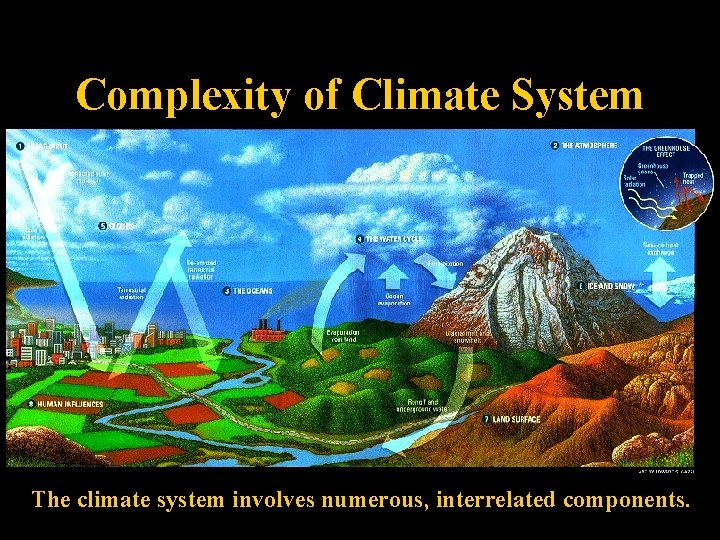 Complexity of Climate System The climate system involves numerous, interrelated components.