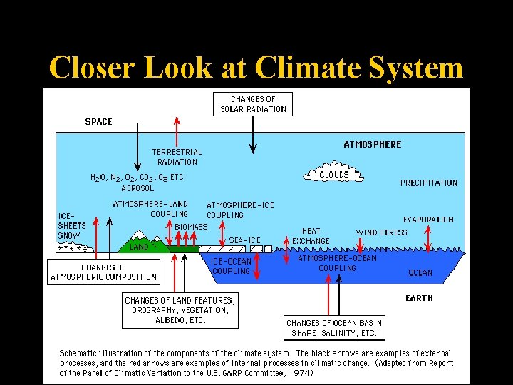 Closer Look at Climate System