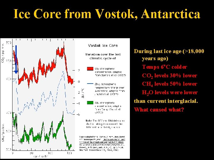 Ice Core from Vostok, Antarctica During last ice age (>18, 000 years ago) Temps