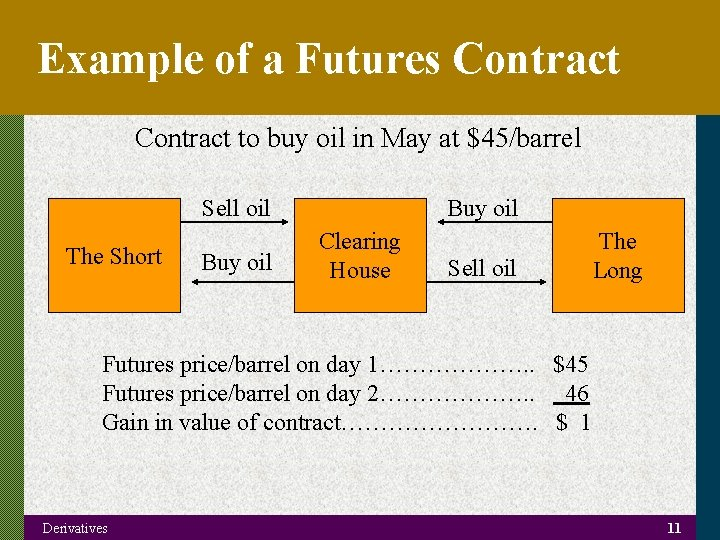 Example of a Futures Contract to buy oil in May at $45/barrel Sell oil
