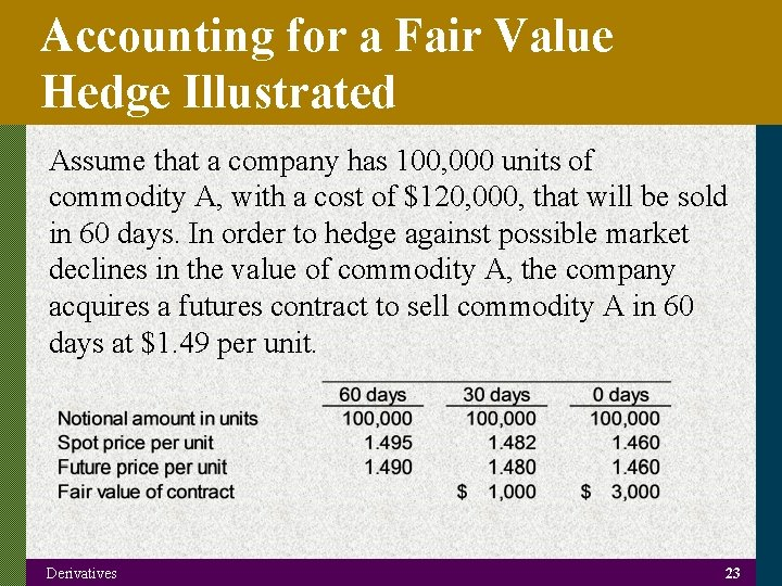 Accounting for a Fair Value Hedge Illustrated Assume that a company has 100, 000