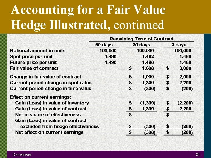 Accounting for a Fair Value Hedge Illustrated, continued Derivatives 24